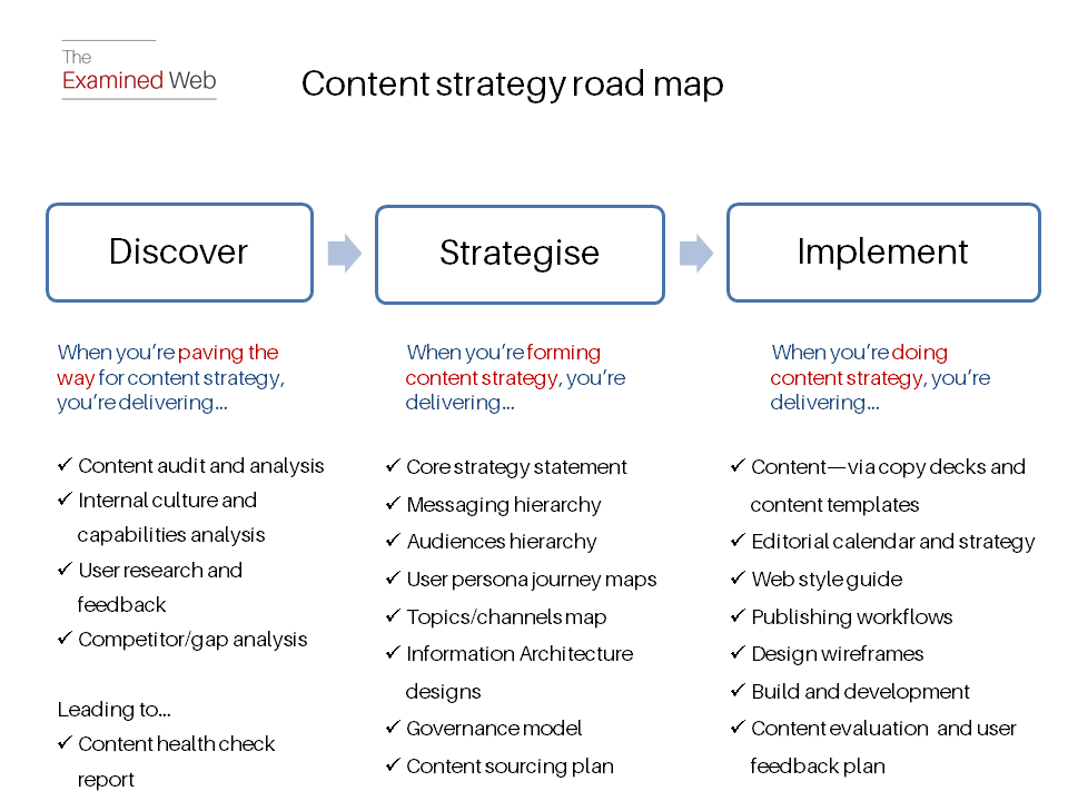 use a content strategy road map to bring order to website project