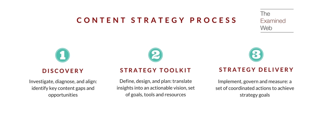 An Introduction To Content Strategy The Examined Web - Web content strategy template